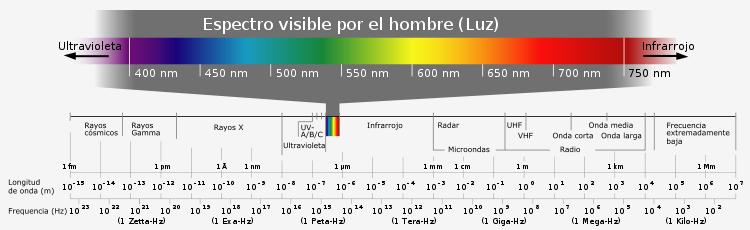 Bloqueadores_solares_espectro_de_luz