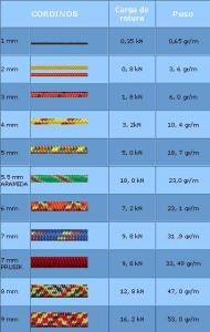 Cuerdas cintas y cordinos sin rumbo - Tipos de cuerdas ...