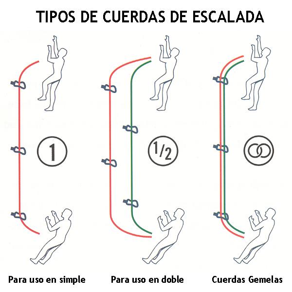 Cuerdas tipos sin rumbo - Tipos de cuerdas ...
