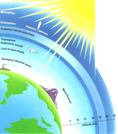 bloqueadores_solares_capa_de_ozono